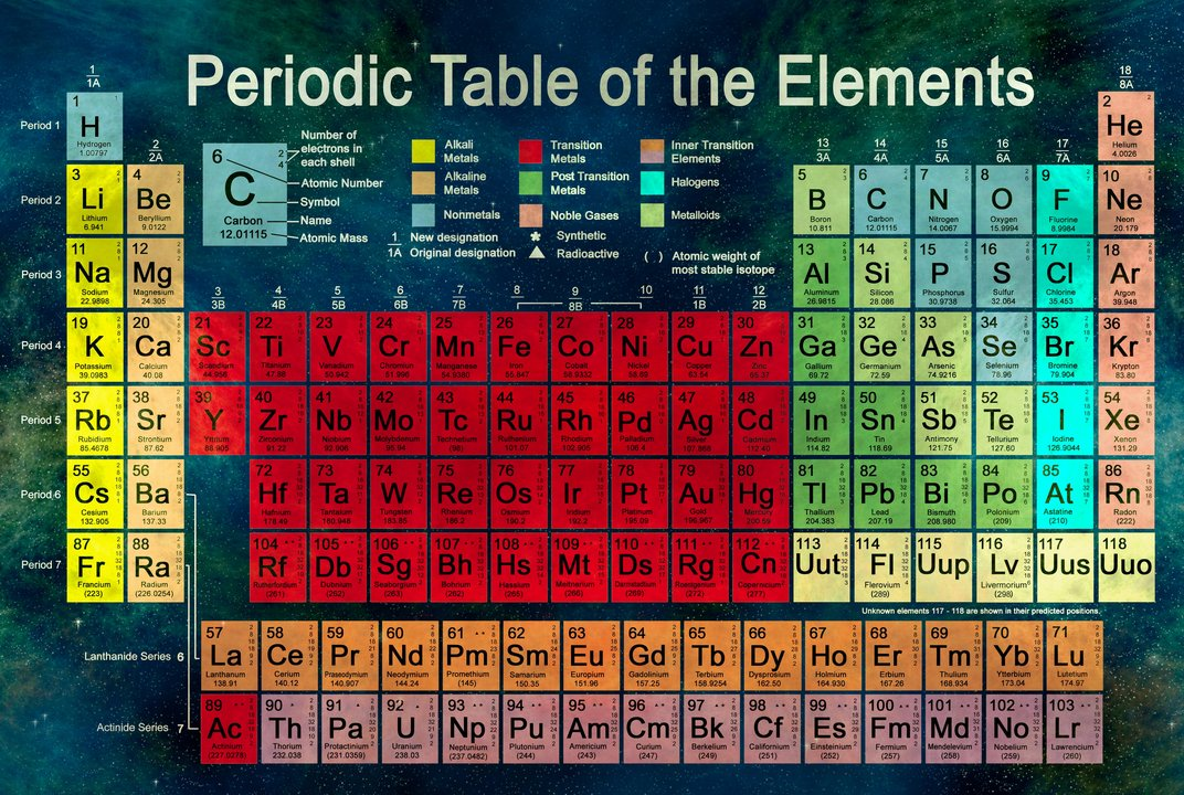 Four new elements are added to the periodic table smart for Periodic table at 85