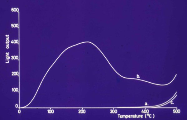 Why is carbon-14 dating not accurate for estimating